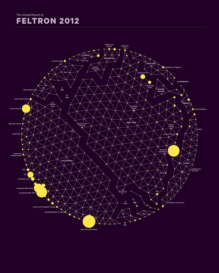 data viz world