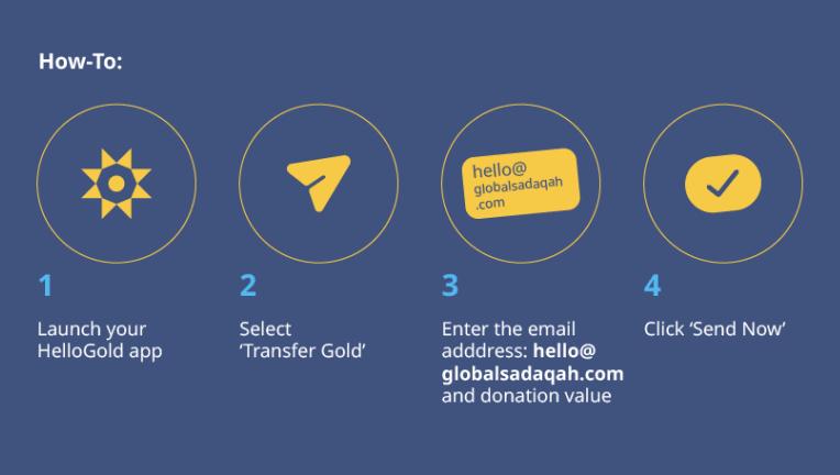 How to donate gold to Global Sadaqah