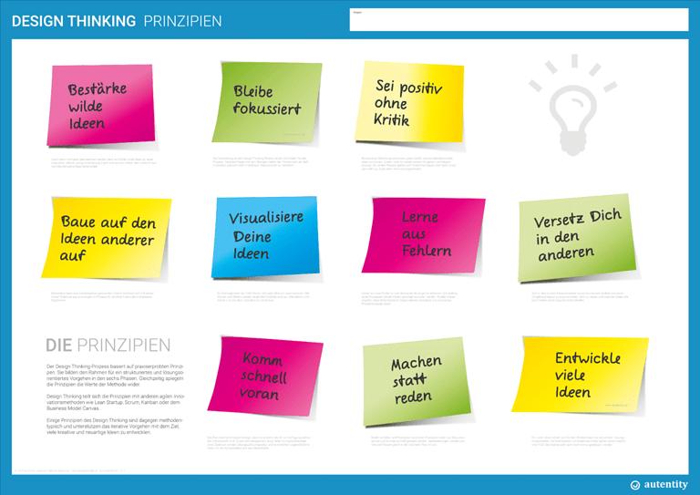 Design Thinking Regeln, Mindset, Rules, Prinzipien