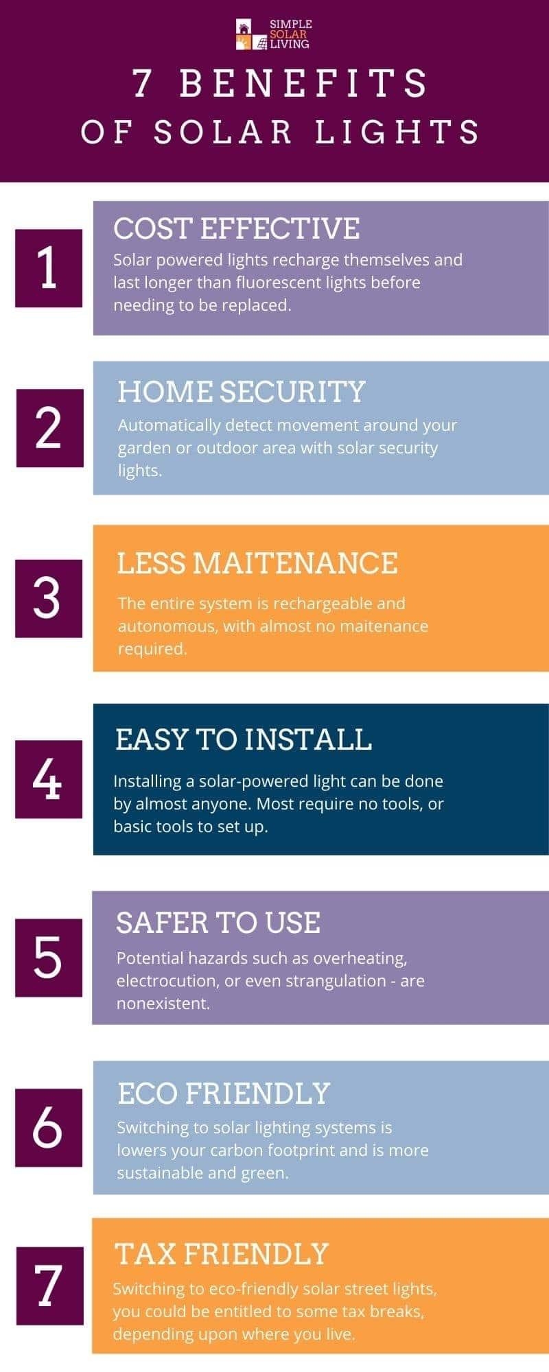 Benefits of Solar Lights Infographic