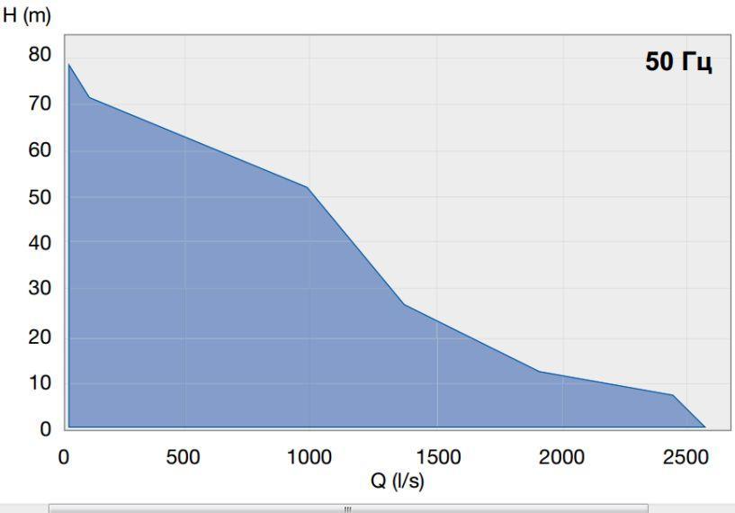 XFP график