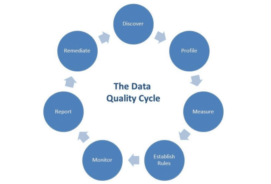 data quality metrics cycle