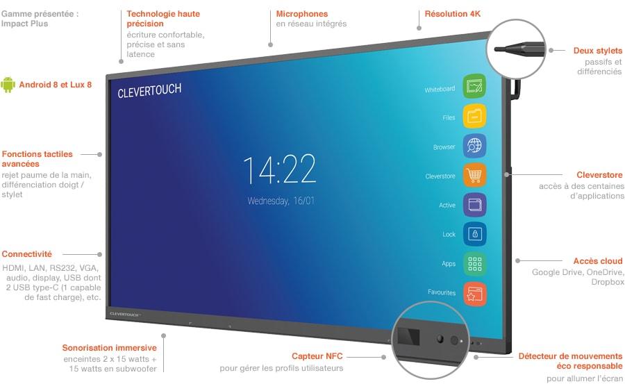 écran interactif clevertouch impact plus