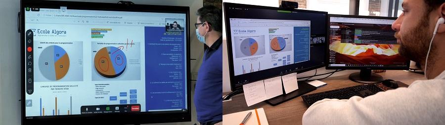 Fonctionnalité tableau et partage d'écran de Zoom Rooms utilisées sur un écran tactile Clevertouch