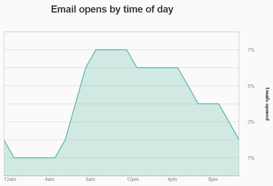 ecrire email prospection parfait statistiques