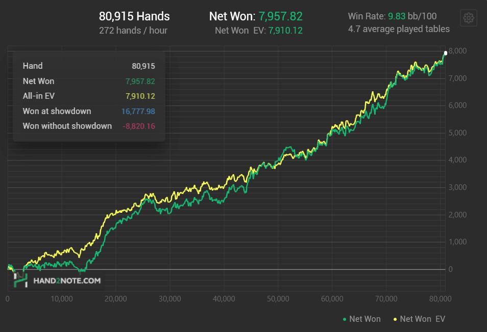 Hand2Note coaching graph