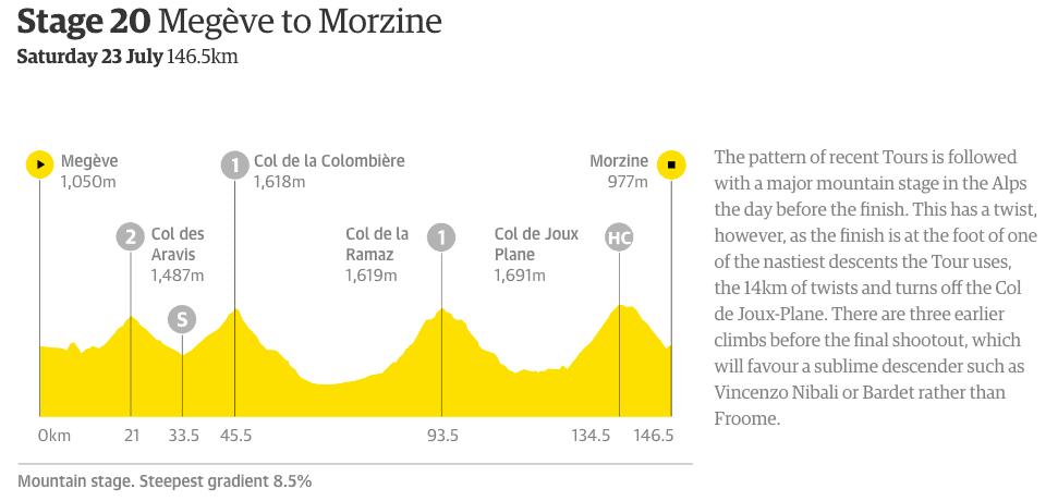 tour de france the guardian data blog