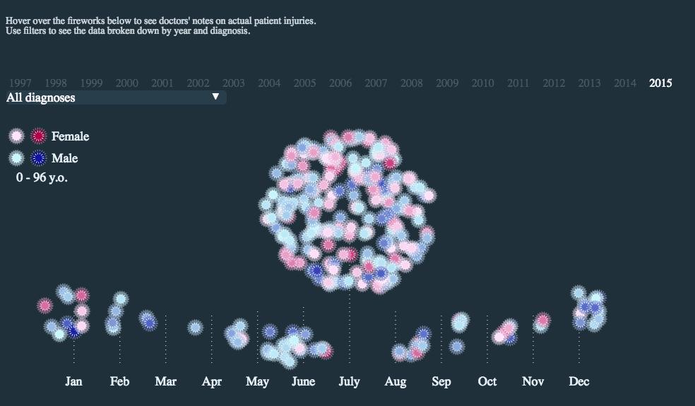 fireworks injuries data visualisation