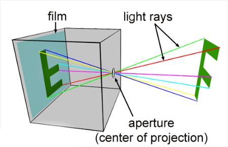 An example of how a pinhole camera works