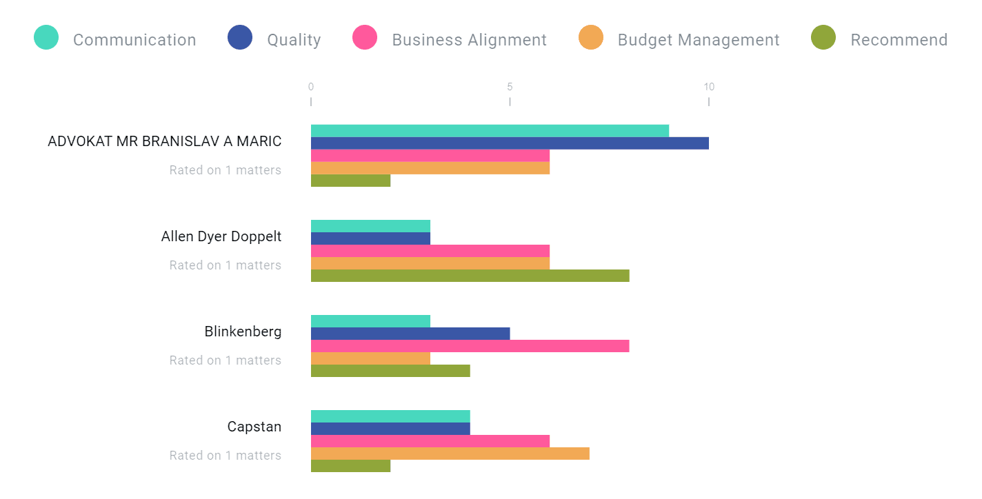 Brightflag vendor performance report