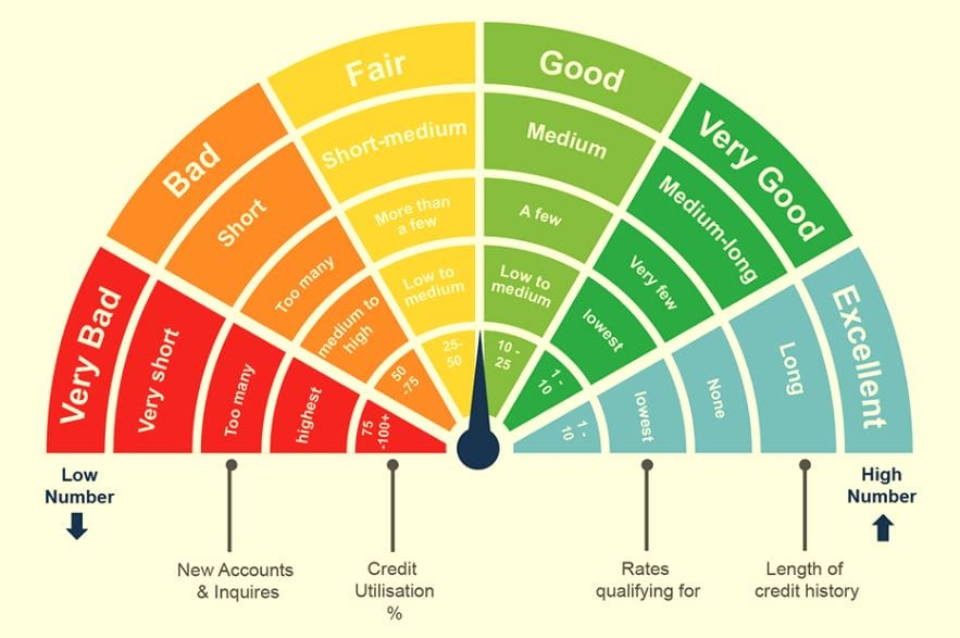 How Is Credit Rating Determined? Your Opportunities To Improve It