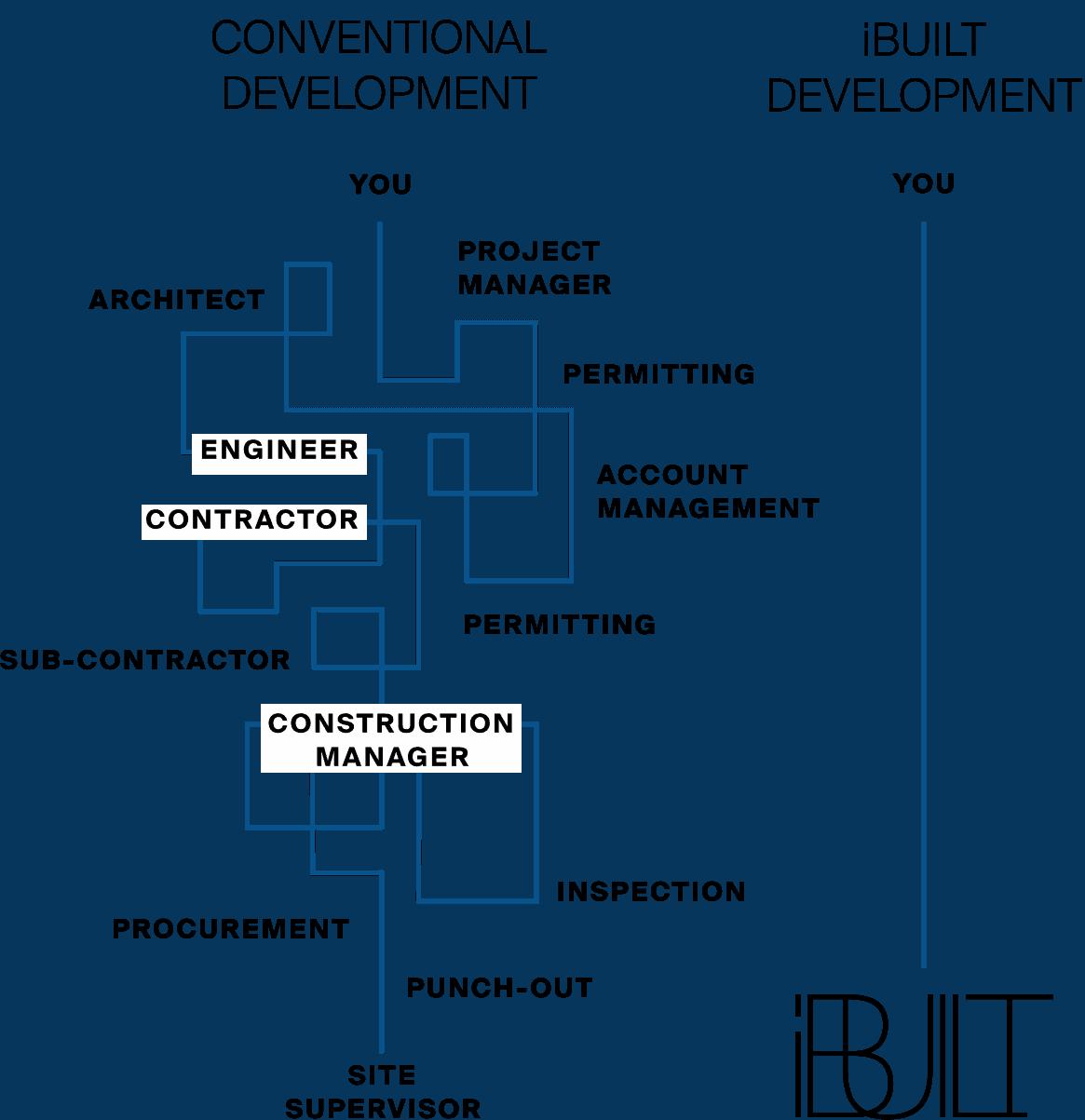 De-Risking-Construction-new