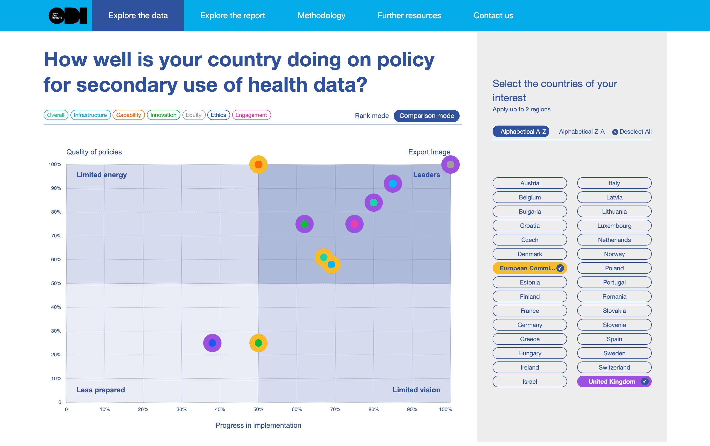 ODI - Secondary use of health data