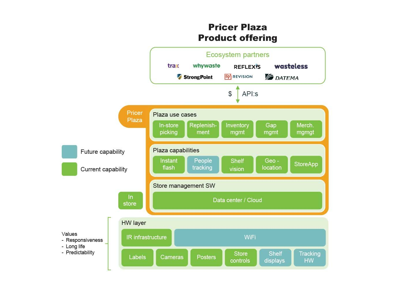 pricer-plaza-product-offering