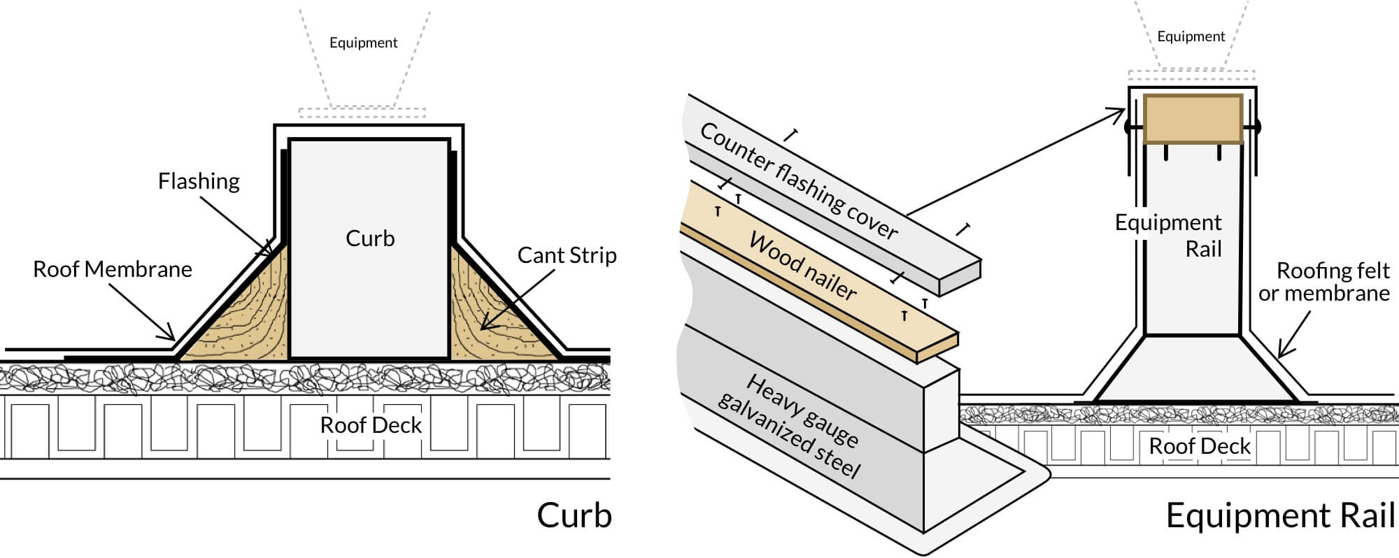 Rooftop Curb and Equipment Rail - Cross Sectional View
