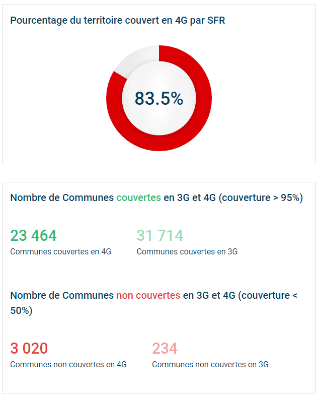 Couverture réseau 4G SFR Red en France
