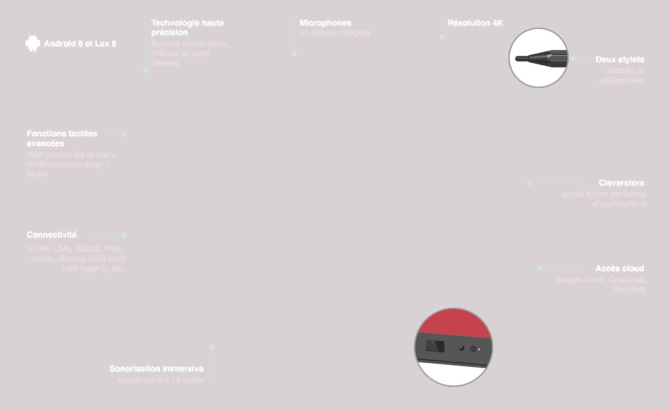 écran interactif Clevertouch éducation