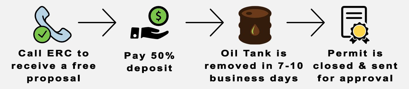 nj oil tank removal timeline and process