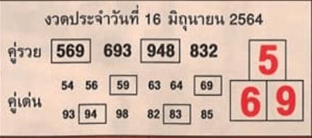 เลขคู่รวยคู่เด่น 16/6/64