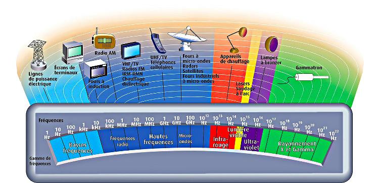 Gamme des Basses Fréquences et Hautes Fréquences, par Demain conseils | mesures objectives des ondes