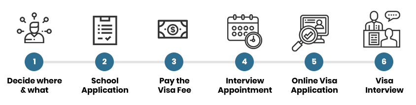 F-1 Visa - How to apply