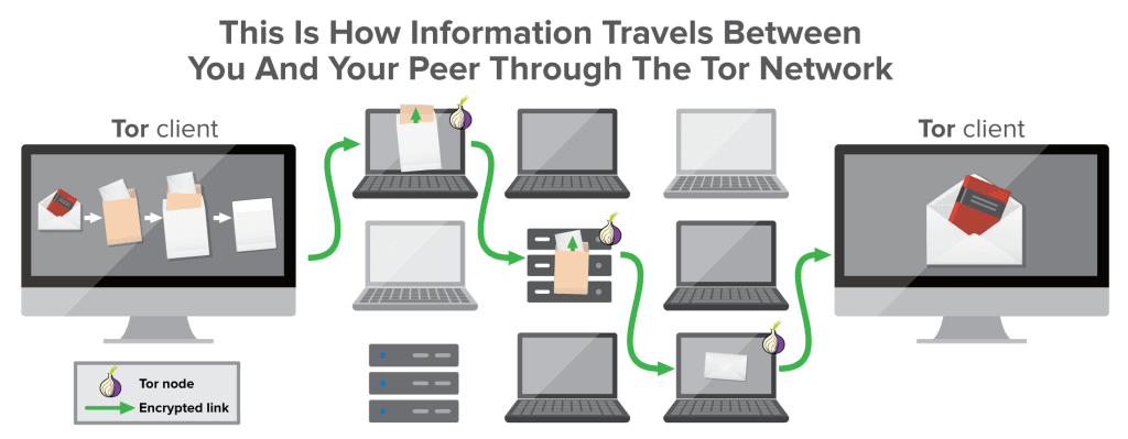 infographic: what is a tor network?
