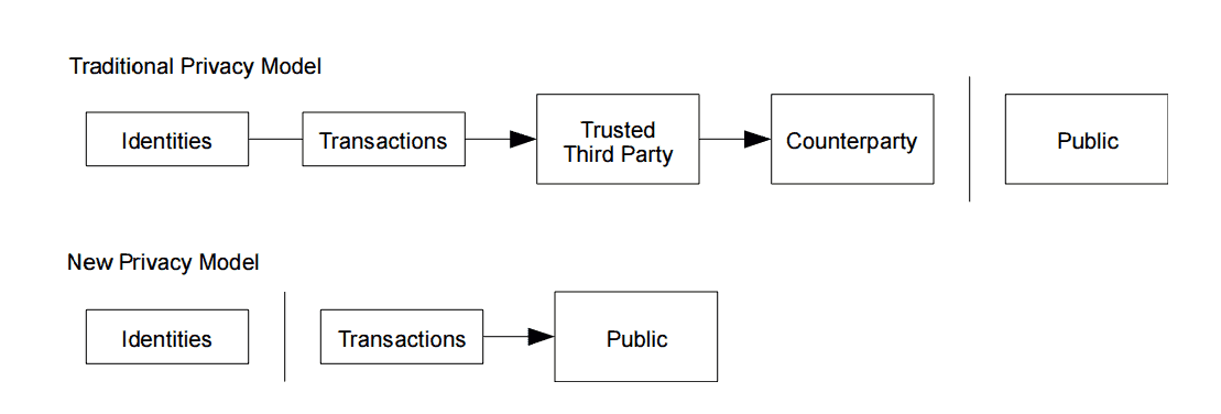 traditional vs new privacy models