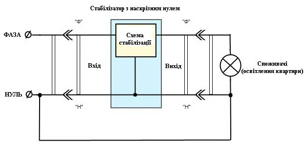 Правильне підключення стабілізатора