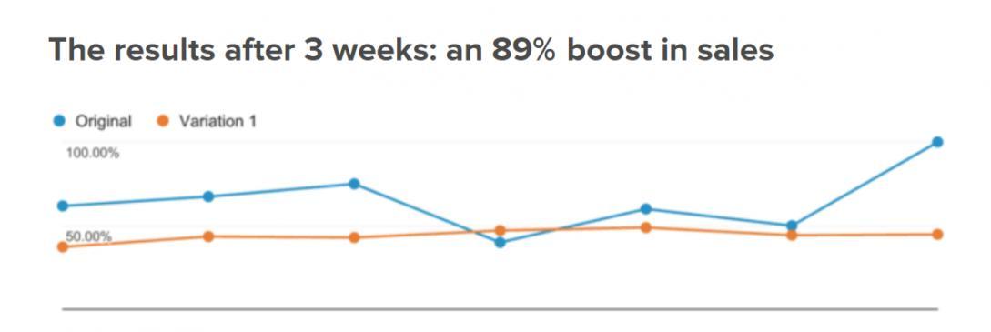 Increase in Sales in Just Three Weeks