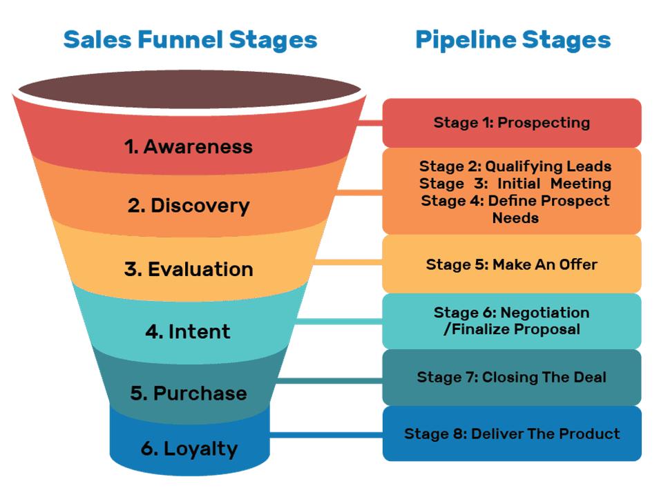 Build a Sales Funnel sales conversion rate