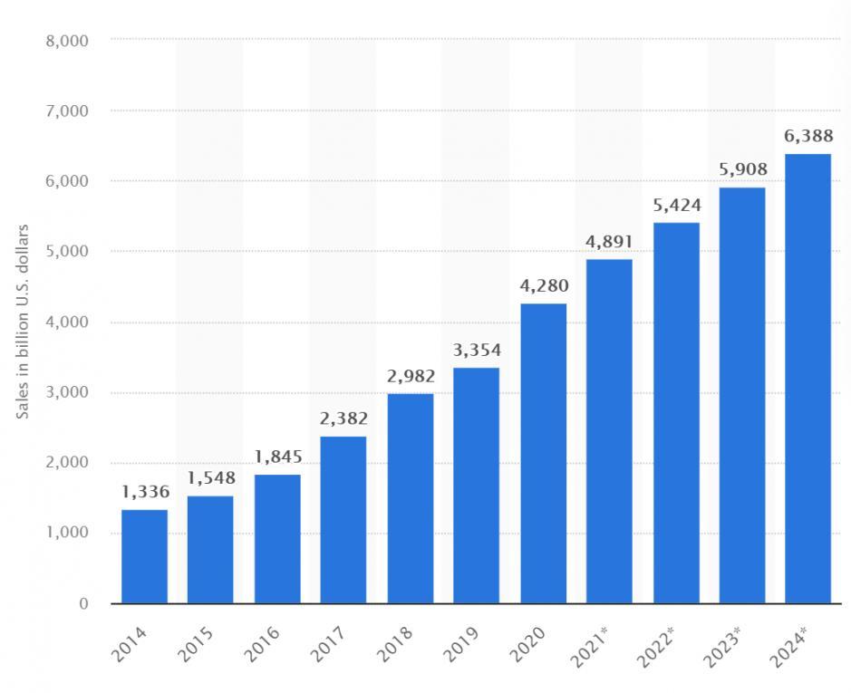 Billion Ecommerce Sites