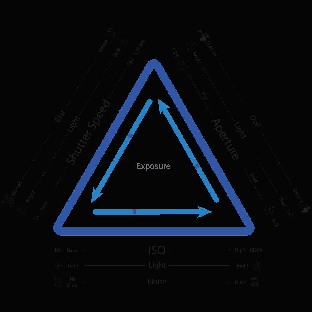 Exposure Triangle | Pixinfocus