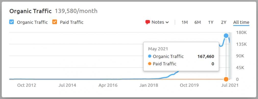 Increased Website Traffic