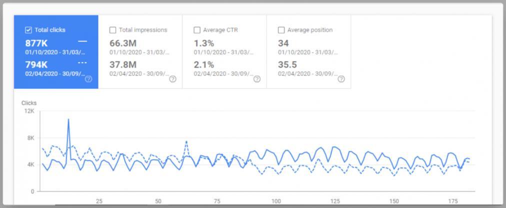 Increased Website Traffic 2
