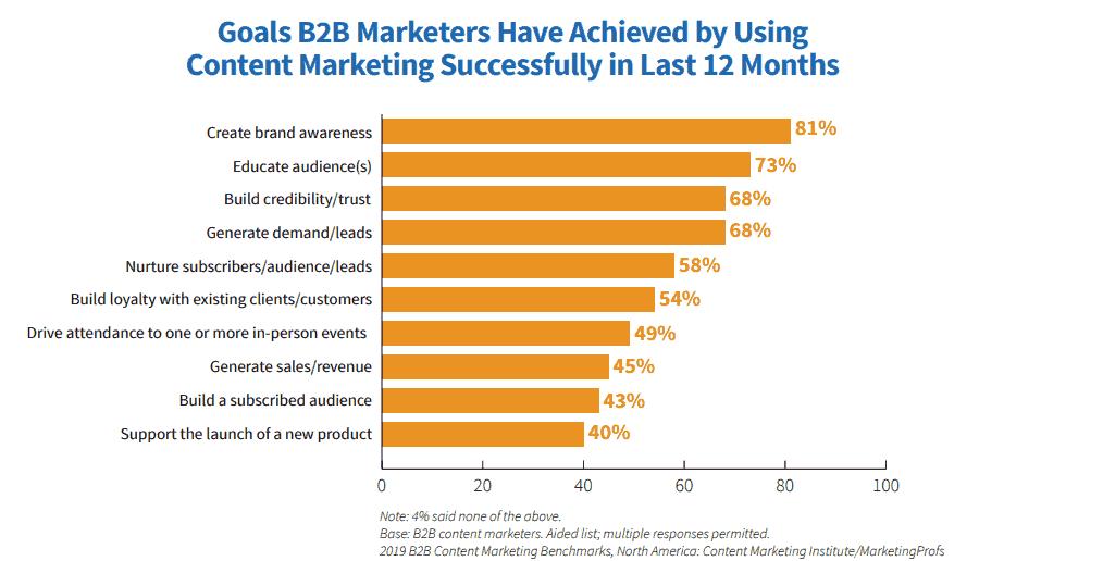 CMI report Content Marketing Case Study