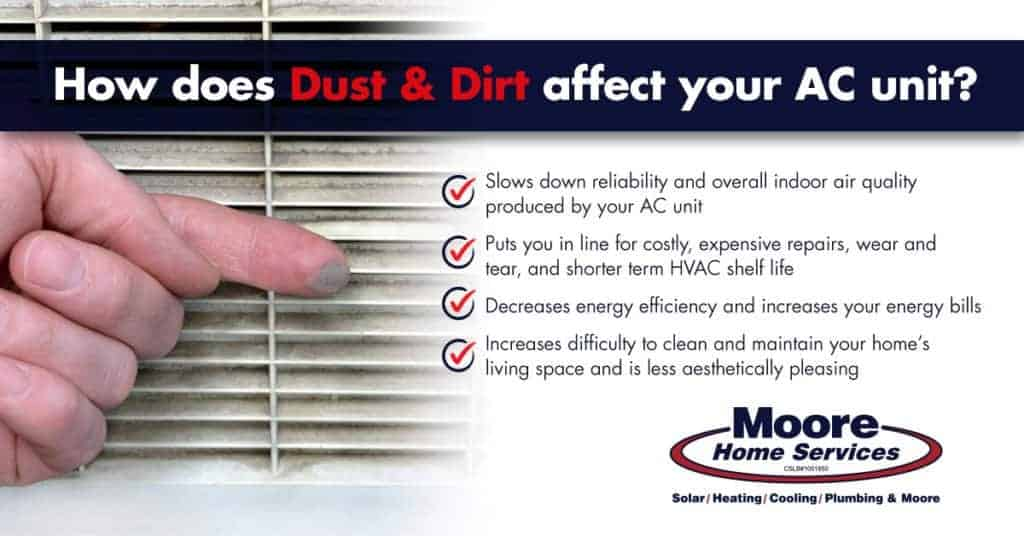 How Dust and Dirt affect your AC