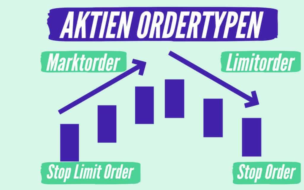 Aktien Ordertypen erklärt