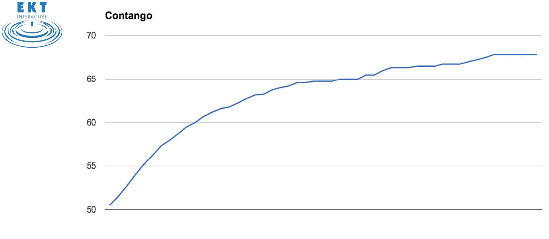 Contango Oil Price Curve