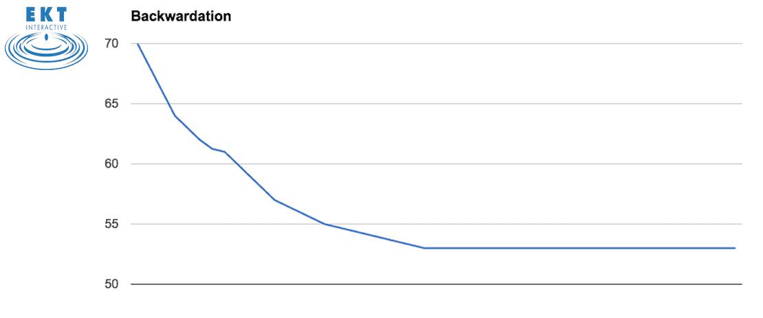 Backwardated Oil Price Curve