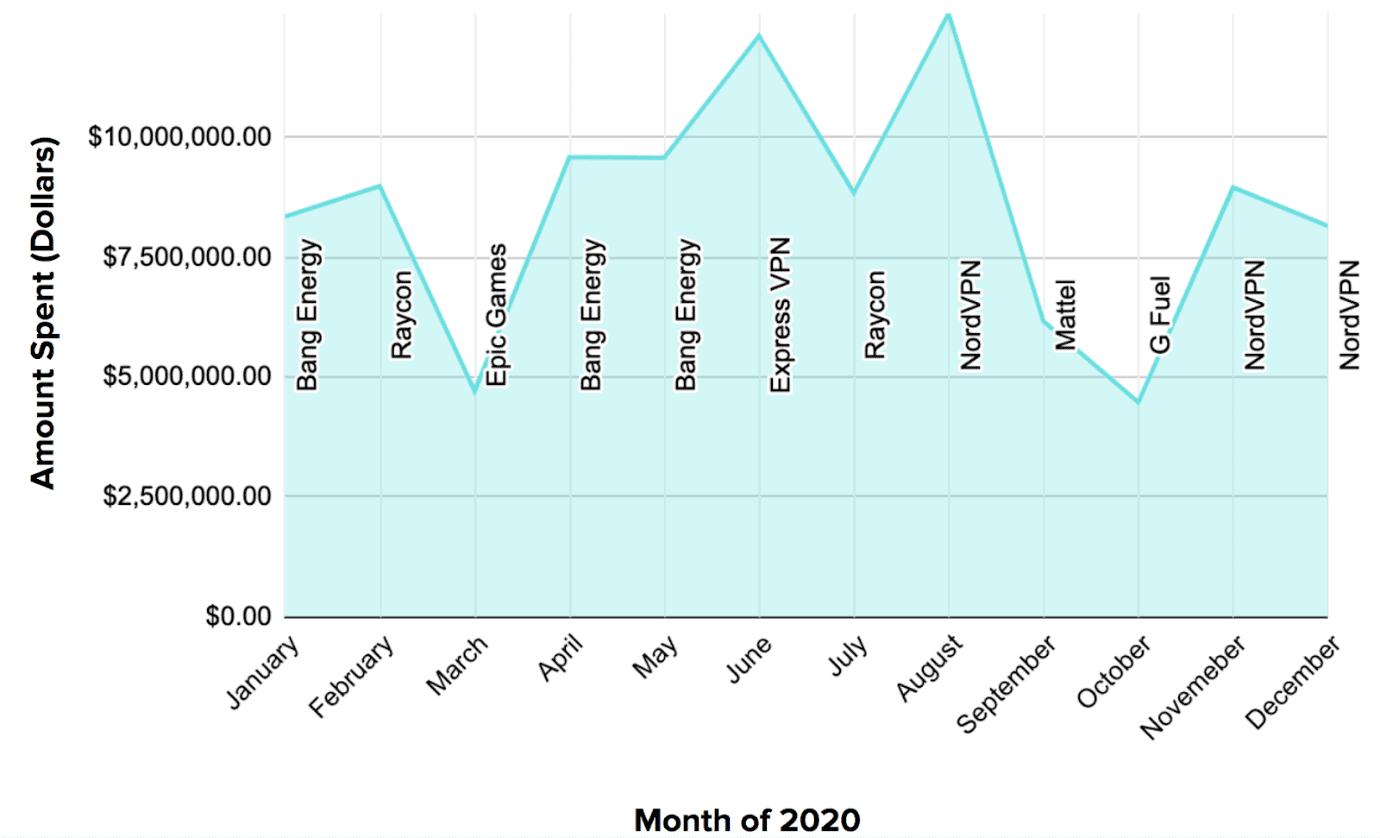 Top-Spending Brands - Monthly Data