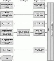 relationship between change management and configuration management