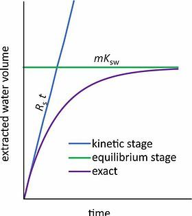 Extracted water volume versus time