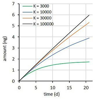 Passive sampling rate model fit