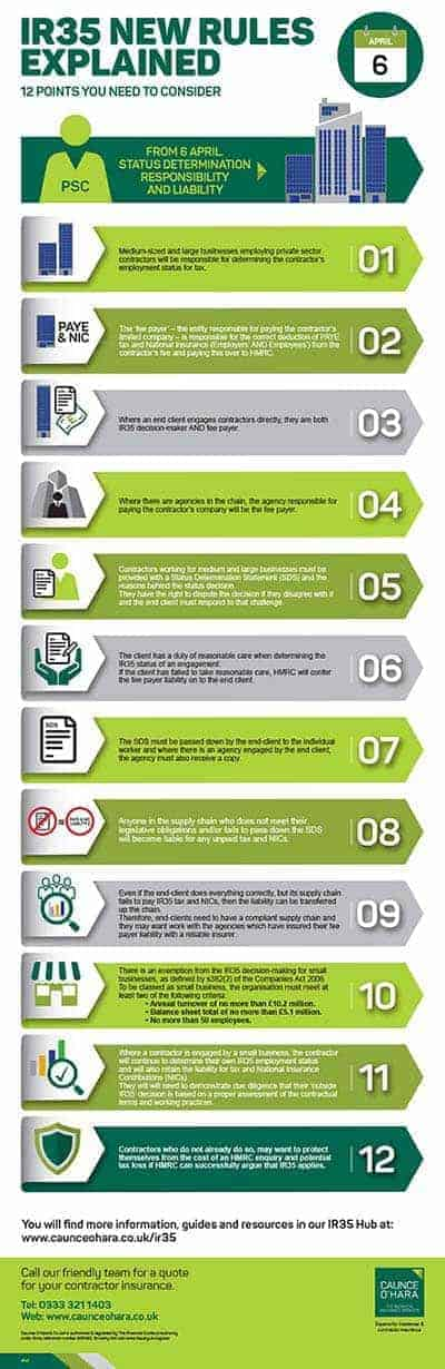 IR35 New Rules Explained Infographic