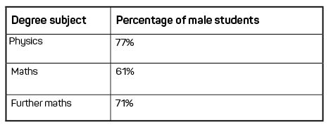A table shows the high percentage of male students in STEM degree subjects