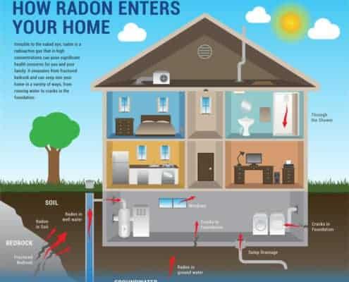 radon enters home - Radon