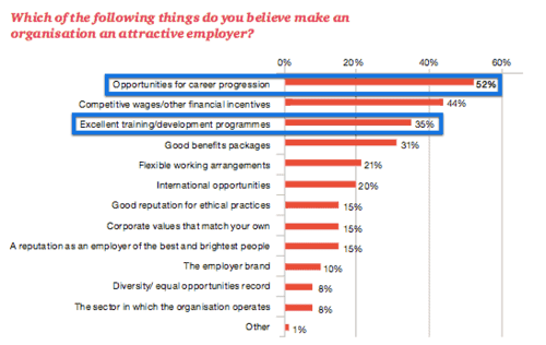PwC data also shows a top manager will make their work appealing if they grow their people