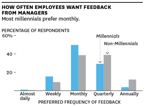 employees leave managers, not companies they want feedback