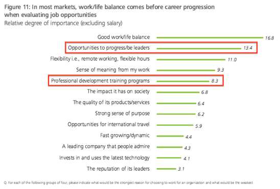career development plans are near the top on Deloitte's study