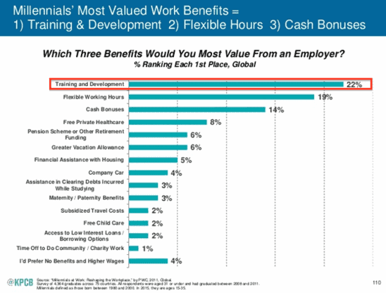 career development plans are the #1 perk people want according to Mary Meeker